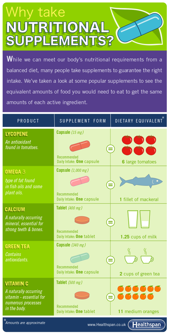 Omega 3 - Vitamin C - Lycopoene - Nutritional Supplements Infographic - Healthspan