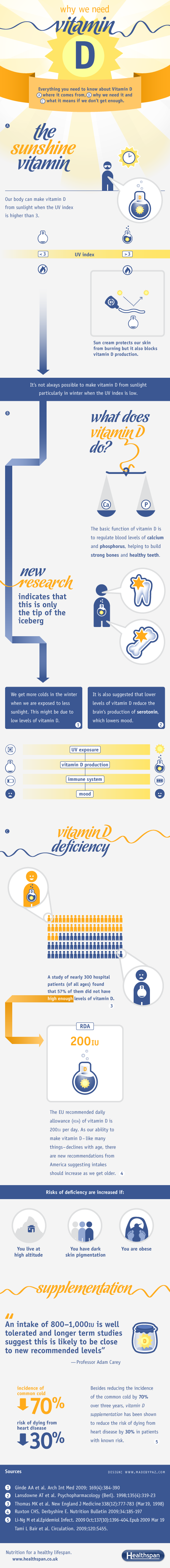 Vitamin D  - Vitamins and Supplements Infographic - Healthspan